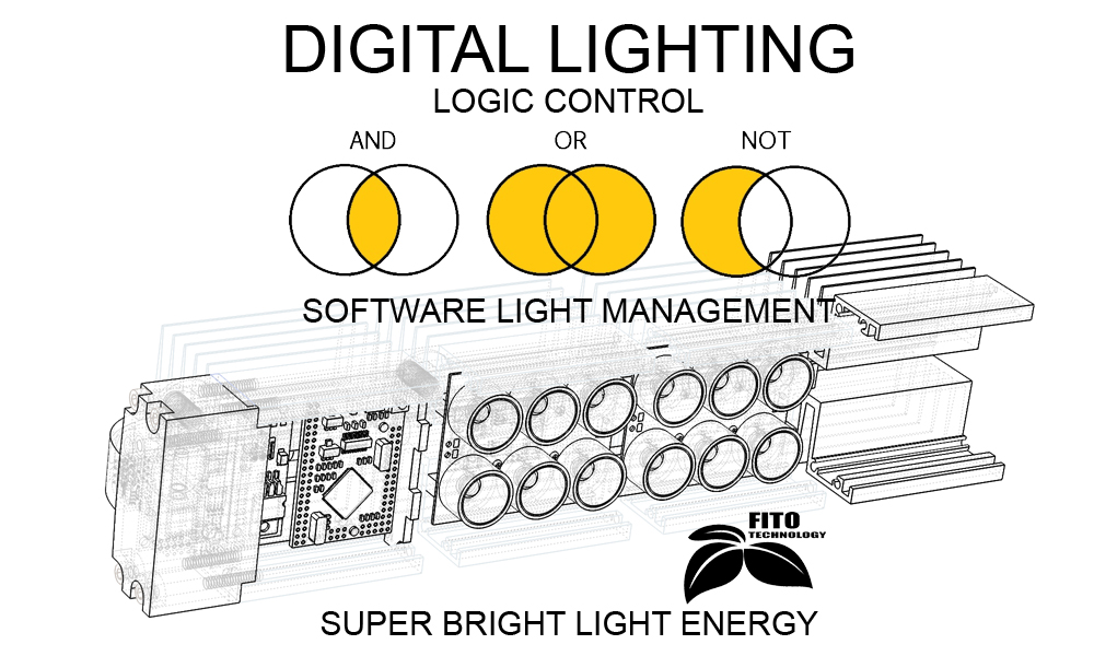 Fito Technology. Digital Lighting.